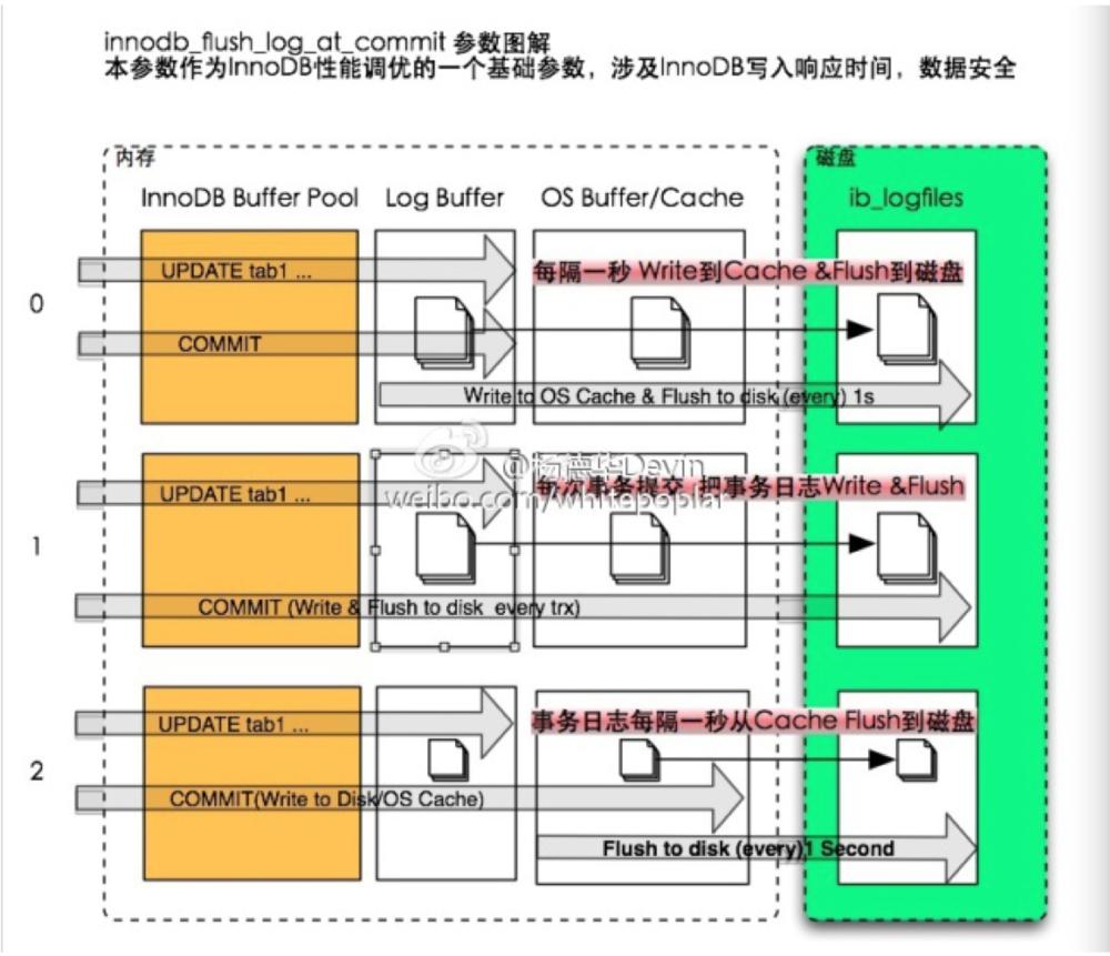 innodb_flush_log_at_trx_commit��缃�椤瑰�剧ず