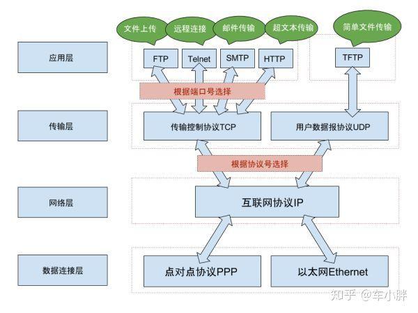 如何通俗地解释TCP和UDP协议和HTTP、FTP、SMTP等协议之间的区别?