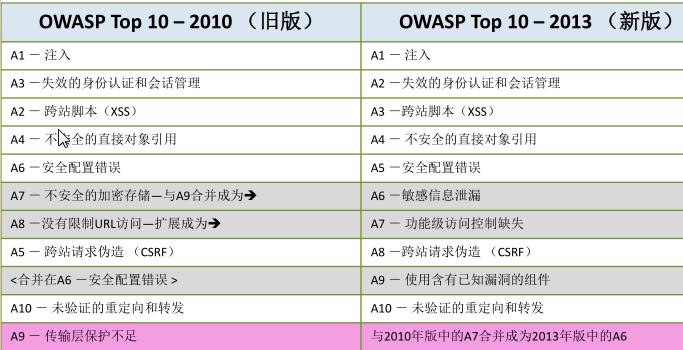 浠�OWASP