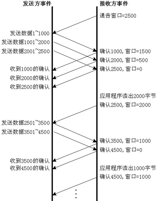 TCP��涓�娆℃�℃��(寤虹��杩��ワ�����娆℃�ユ��(�抽��杩��ワ�