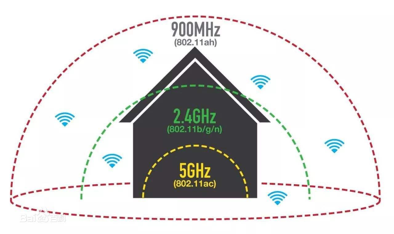 对于2.4Ghz和5Ghz共用的SSID,怎样择一使用?