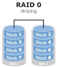 RAID0、RAID1及RAID5的区别详解